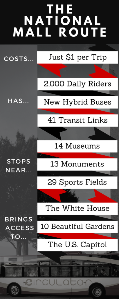 National_Mall_Route_Infographic