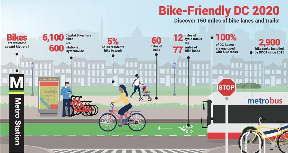 2020 Bike-Friendly DC Snapshot