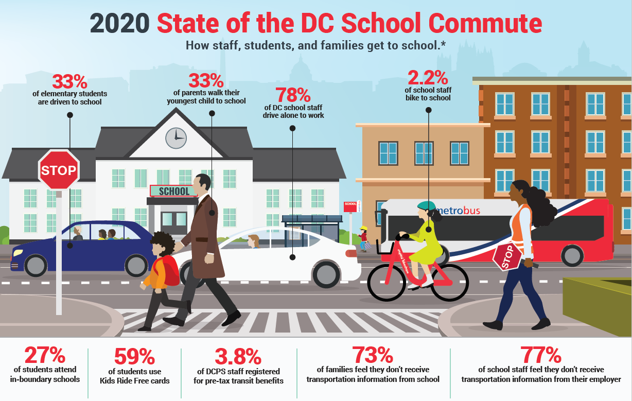 How to get to school infographic